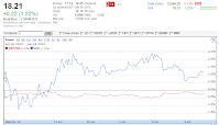 20120418 VXX chart