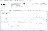 201201419 VXX close chart crop