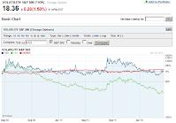 201201419 VIX close chart crop