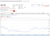 201201420 VXX close chart crop