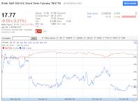 201201420 VXX close chart day