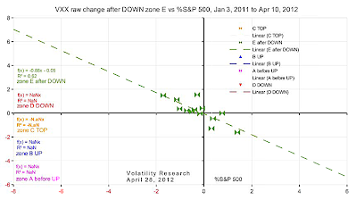 VXX raw change after DOWN zone E vs %S&P 500