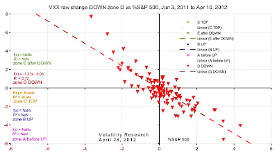 20120428b VXX raw change DOWN zone D vs %S&P 500 crop
