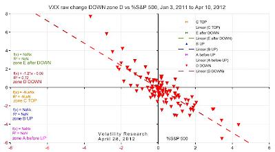20120428b VXX raw change DOWN zone D vs %S&P 500 crop