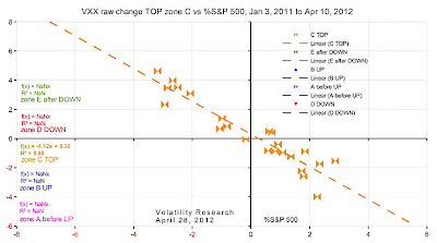 20120428c VXX raw change TOP zone C vs %S&P 500 crop