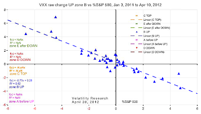 20120428d VXX raw change UP zone B vs %S&P 500 crop