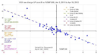 20120428d VXX raw change UP zone B vs %S&P 500 crop