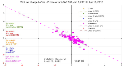 20120428e VXX raw change  before UP zone A vs %S&P 500 crop