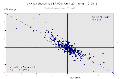VXX vs S&P correlation, Jan 3, 2011 to Apr 10, 2012
