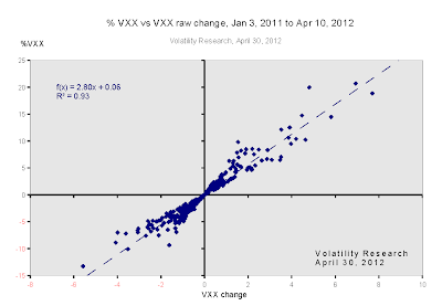 % VXX vs VXX raw change, Jan 3, 2011 to Apr 10, 2012
