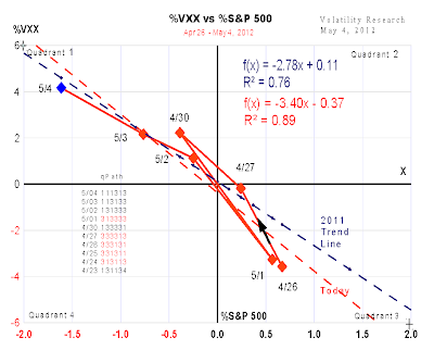 20120504a VXX close headache chart