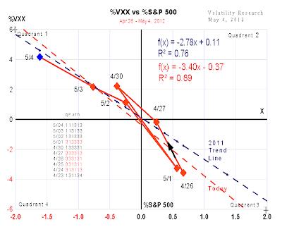 20120504a VXX close headache chart