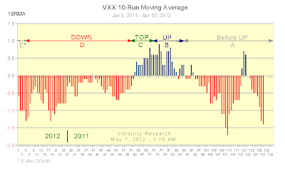 VXX 10-Run Moving Averages, Jan 3, 2011 - Apr 10, 2012