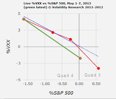 20120507 VXX quad close