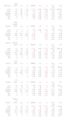VXX 10-Run Moving Average (10RMA) Statistics, Sum, Count, Average, StdevP, Max, Min