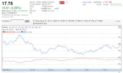 20120509 VXX close google chart