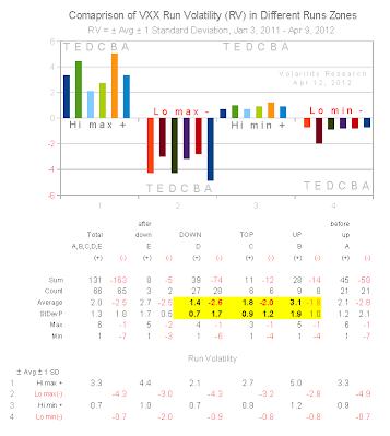Chart 21 showing VXX Run Volatility (RV) in Different Run Zones, RV = ± Avg ± 1 Standard Deviation, Jan 3, 2011 - Apr 9, 2012