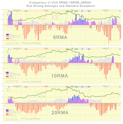 Chart 26 compares 3 different VXX Run Moving Averages:  6RMA  6 Run Moving Average 10RMA 10 Run Moving Average 20RMA 20 Run Moving Average Standard Deviations are included withe each Run Moving Average.   Data plotted from Feb 9, 2011 to May 29, 2012. May 25 annotation is first day of (-) 2-day Run as of today, May 29.