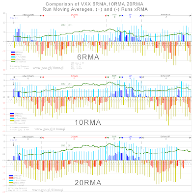 Chart 27 also compares 3 different VXX Run Moving Averages:  6RMA  6 Run Moving Average 10RMA 10 Run Moving Average 20RMA 20 Run Moving Average (+) and (-) Runs' xRMA are included with each Run Moving Average. Data plotted from Feb 9, 2011 to May 29, 2012. May 25 annotation is first day of (-) 2-day Run as of Tue, May 29 VXX close.