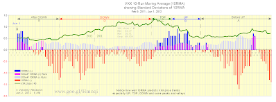 Chart 1 shows how well VXX 10-Run Moving Averages (10RMA) predict VXX price trends UP, DOWN, TOP, BOTTOM, and some peaks and valleys. When 10RMA crosses zero, VXX price trend changes from + to (-) and vice versa. Data plotted from Feb 9, 2011 thru VXX close Jun 1, 2012.