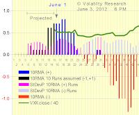 Chart 2 shows effect of Runs Flush Factors, RFF, on 10RMA  Assumed 10 Runs (-1) (+1) after June 1 Note 10RMA drop for RFF = -5, X-axis = 12
