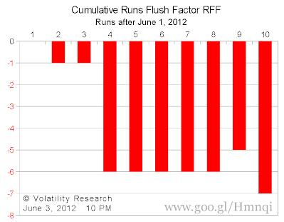 Chart 3 Cumulative VXX Runs Flush Factors RFF  for Runs after June 1, 2012 Note that 10RMA will decrease by -0.7 (-7/10) in 10 Runs after June 1 if cumulative positive (+) Runs = cumulative negative (-) Runs after June 1 e.g. If positive Runs 1,2,3,4,5 days = negative Runs -5,-4,-3,-2,-1 days after June 1 10RMA will decrease by -0.7 (-7/10) on Run 10 after June 1 irrespective of Run order