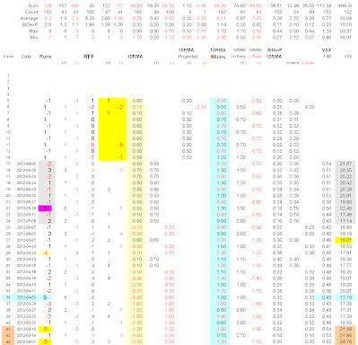 Table 4-605 data for Chart 2-605 shows effect of Runs Flush Factors, RFF, on 10RMA, assumed 10 Runs (-1) (+1) after June 5