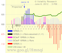 Chart 2-606 with actual data thru June 5, shows that: If Runs continue (+1)  (-1), 10RMA will become negative in 9 Runs (X-axis =6) and the current rally may be over If Runs negative (-) exceed Runs positive (+) before then, 10RMA will become negative sooner, and the current rally may be over sooner In either case, the VXX crash may NOT be over yet — and will not be over until we have more than a fleeting rally