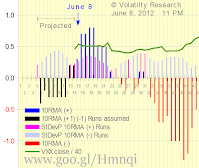 Chart 2-608 with actual data thru June 8, shows that: If Runs continue  (+1) (-1) after today, 10RMA will become negative in just 2 Runs (X-axis =12) and the current VXX rally may be over If Runs negative (-) exceed Runs positive (+) before then, 10RMA will become negative sooner, and the current rally may be over sooner If Runs positive (+) exceed Runs negative (-) by >= 4 Runs before then, 10RMA will not become negative until later, and the current rally may not be over yet Whichever, the VXX crash may NOT be over yet — and will not be over until we have more than a fleeting VXX rally