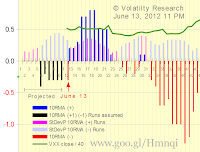 Chart 2-613 with actual data thru June 13, shows that: It's happened — 10RMA changed from positive to negative today as we wrote yesterday it could today. The positive rally that began X-axis=23 on May 11 is pretty much over. A few more days and Runs will tell for sure.