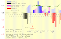 Chart 2-620a shows effect of Run Flush Factor RFF with actual data thru June 20: 10RMA continues to be negative as we wrote below on June 19 it would The positive rally that began X-axis=43 on May 11 is almost certainly over The VXX crash that began late last year may not be over yet Notice how well 10RMA predicted this VXX this down turn ahead when it crossed zero June 13 Scroll down to see how actual and projected 10RMA have changed since June 4 and how 10RMA predicts VXX change as a leading indicator Chart 620a new June 20