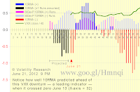 Chart 2-621a shows effect of Run Flush Factor RFF with actual data thru June 21, assuming VXX closes UP today as looks like it will: 10RMA continues to be negative as we wrote below on June 20 it would The positive rally that began X-axis = 43 on May 11 is almost certainly over Notice how well 10RMA predicted this VXX down turn ahead when it crossed zero June 13 (X-axis = 32) We got the first signal on June 7, 3-weeks ago, that VXX would be dropping (now X-axis = 35, then X-axis = 15)  The VXX crash that began late last year may not be over yet Scroll down to see how actual and projected 10RMA have changed since June 4 10RMA seems to doing a pretty good job predicting, as a leading indicator, VXX price change trend.
