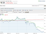 Note in chart below how VIX and VXX have fallen off the cliff, down about 13 and 19% in the last 2 days.