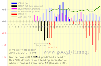 Chart 2-622a shows effect of Run Flush Factor RFF with actual data thru June 22, assuming VXX closes UP today as looks like it will: 10RMA continues to be negative as we wrote below on June 21 it would The positive rally that began X-axis = 43 on May 11 is almost certainly over Notice how well 10RMA predicted this VXX down turn ahead when it crossed zero June 13 (X-axis = 32) We got the first signal on June 7, 3-weeks ago, that VXX would be dropping (now X-axis = 35, then X-axis = 15)  The VXX crash that began late last year may not be over yet Scroll down to see how actual and projected 10RMA have changed since June 4 10RMA seems to doing a pretty good job predicting, as a leading indicator, VXX price change trend. Chart 622a new June 21