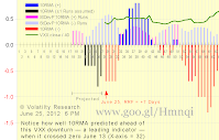 Chart 2-625a shows effect of Run Flush Factor RFF with actual data thru June 25, assuming VXX closes UP today as looks like it will: 10RMA continues to be negative as we wrote below on June 21 it would The positive rally that began X-axis = 43 on May 11 is almost certainly over Notice how well 10RMA predicted this VXX down turn ahead when it crossed zero June 13 (X-axis = 32) We got the first signal on June 7, 3-weeks ago, that VXX would be dropping (now X-axis = 35, then X-axis = 15)  The VXX crash that began late last year may not be over yet Scroll down to see how actual and projected 10RMA have changed since June 4 Runs Reversion Factor RRF = +7, meaning today's Run would have to increase to 7 days positive for 10RMA to revert from negative to positive, very unlikely. 10RMA seems to doing a pretty good job predicting — as a leading indicator — VXX price change trends. Chart 2-625a new June 25