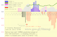 Chart 2-626a shows effect of Run Flush Factor RFF with actual data thru June 26: 10RMA continues to be negative as we wrote below on June 25 it would The positive rally that began X-axis = 43 on May 11 is almost certainly over Notice how well 10RMA predicted this VXX down turn ahead when it crossed zero June 13 (X-axis = 32) We got the first signal on June 7, 3-weeks ago, that VXX would be dropping (now X-axis = 35, then X-axis = 15)  The VXX crash that began late last year may not be over yet Scroll down to see how actual and projected 10RMA have changed since June 4 Runs Reversion Factor RRF = +7, meaning today's Run would have to increase to 7 days positive for 10RMA to revert from negative to positive, very unlikely. 10RMA seems to be doing a pretty good job predicting — as a leading indicator — VXX price change trends. Chart 2-626a new June 26