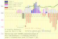 Chart 2-628a shows effect of Run Flush Factor RFF and 10-Day Runs Moving Average 10RMA with actual VXX data thru June 28: The next 3 Runs are critical — Three possible scenarios: a) (+1) (-1) (+1) — On 4th Run after today, 10RMA = 0  b) Sum of next 2 positive Runs is > Sum of next negative Run. On the 4th Run after today, 10RMA crosses zero and becomes positive, meaning the current DOWN trend reverses to a positive UP trend.  c) Sum of next 2 positive Runs is < Sum of next negative Run. On the 4th Run after today, 10RMA does not cross zero but continues negative, meaning the current DOWN trend continues.  Runs Reversion Factor RRF = +4 days, meaning next positive Run would have to increase to 4 days positive for 10RMA to revert from negative to positive  Scroll down to see how actual and projected 10RMA have changed since June 4  The VXX crash that began late last year may not be over yet  Notice how well 10RMA predicted this VXX down turn ahead when it crossed zero June 13 (X-axis = 32)  10RMA seems to be doing a pretty good job predicting — as a leading indicator — VXX price change trends.