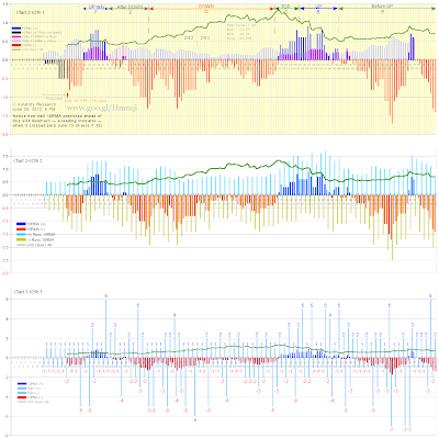 new June 29 Chart 2-629b with actual VXX data thru June 29: