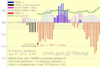Chart 2-711a shows effects of Run Flush Factor (RFF), Runs Reversion Factor (RRF), 10-Day Runs Moving Average (10RMA) and 10RMA Standard Deviation with actual VXX data thru July 9: Runs Reversion Factor RRF = +5 days, meaning next positive Run would have to increase to 5 days positive for 10RMA to revert from negative to positive on that Run  Scroll down to see how actual and projected 10RMA have changed since June 4  The VXX crash that began late last year may not be over yet  Notice how well 10RMA predicted this VXX down turn ahead when it crossed zero June 13 (X-axis = 32)  10RMA seems to be doing a pretty good job predicting — as a leading indicator — VXX price change trends.   Also notice how 10RMA Standard Deviation starts to decline before VXX price trend changes from positive to negative. See also Chart 2-629b1. 10RMA Standard Deviation may prove to be a pretty good leading indicator too of VXX price change trends.  Chart 2-711a new July 11