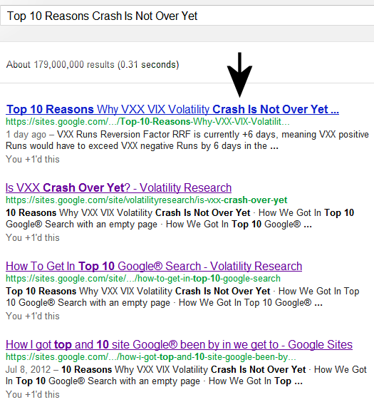 Since this page was first up 2 days ago, Jul 14, 2012 8:24 AM, it has reached #1 of 179 million pages on Google® Search searching Top 10 Reasons Crash Is Not Over Yet followed by 3 other of our pages.