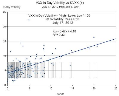 Before we show you how to predict VXX stock price trends using VXX 20 Day Moving Average 20VMA, first we need to tell you what VXX 20 Day Moving Average 20VMA is and how it is calculated.  VXX intraday or In-Day Volatility = (High - Low) / Low * 100