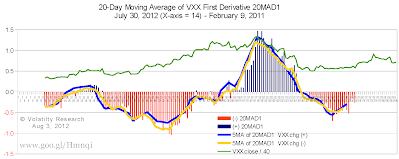 Chart 5-730 shows curves of 5-day Moving Average of 20MAD1, blue if VXX change positive, yellow if VXX change negative day to day. Notice where curves cross each other, where slope of curves changes, and where curves cross zero.  new Aug 3