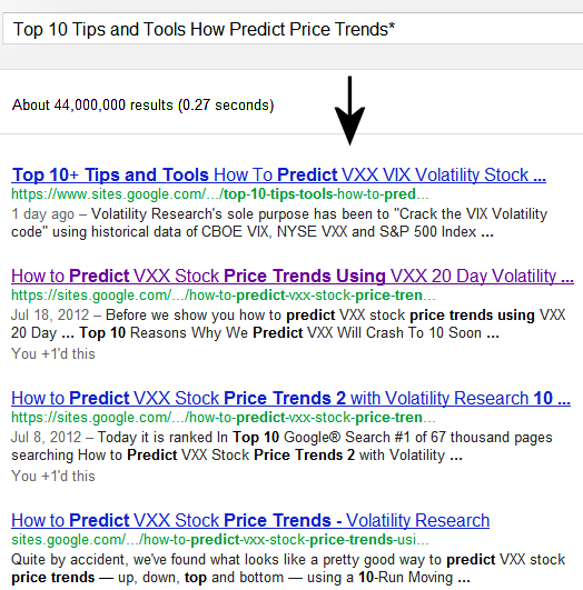 This page is ranked #1 of 44 million pages on Google® Search searching Top 10 Tips and Tools How Predict Price Trends* just one day after it was put up, yesterday Aug 3, 2012 7:51 AM, along with 4 of our other pages in top 4.