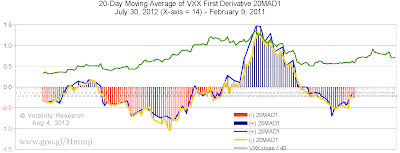 Chart 5-730b shows curves of 20MAD1 not smoothed with 5-day moving average as Chart 5-730. Blue if VXX change positive, yellow if VXX change negative day to day. Notice when blue curve touches blue column that day VXX closed up, and vice versa. Data for blue and yellow lines is connected by a straight line, and there is only one 20MAD1 value for each column value.