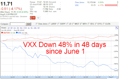 VXX Crash Down 48 Percent In 48 Days Since June 1, 2012