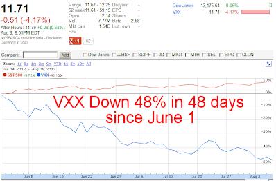 VXX Crash Down 48 Percent In 48 Days Since June 1, 2012