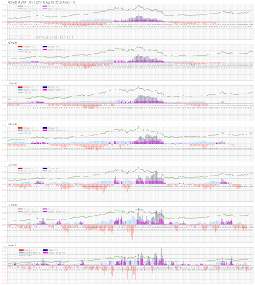 Chart 7-810 Chart 7-730 with all VXX data through Aug 10, plus 5mad1 Moving Average. No scaling like Chart 6. All charts are enlarged here for better full-screen visibility compared to Chart 6. In the link below this chart, we've come up with a pretty good was to determine the optimum Moving Average length depending on data set and user preferences.