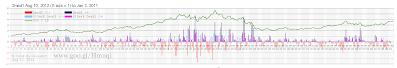Chart 7-810 2mad1