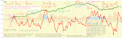 """We accidently stumbled onto and discovered while trying different moving averages that — when 10 Run Weighted Moving Average 10wRMA crosses zero  VXX up and down price trends STOP or REVERSE   Predictions are 100% right so far, some pretty good early signals and no false signals. Very unusual for us.   We do not recall ever seeing any forecast or prediction of anything non-predictable that comes close to being 100% right.  This discovery may be important and useful if it proves out in 'real time,' especially for options and futures traders and savvy investors. This breakthrough will be announced in a major financial publication. This page may prove to be the most important page you read here.   Frog says, """"Go for it. Finally a winner. This dog's gonna fetch.""""  Got it Frog. You're the master of metaphoric oxymora and hopefully perception.  Predicting VXX price trends is simple and easy — all you have to do is see when the red line in Charts 1-3 crosses zero. You don't have to know any math, statistics, standard deviations, calculus, etc. If LOG's are confusing, just think of the green lines as VXX spread out to better see its changes.  We define:  Run as one or more consecutive days of VXX closing price up or down. Through Aug 31, there were 191 Runs since Jan 3, 2011 — 95 up (1.9 days avg), 96 down (2.5 days avg), 7 days maximum Runs, 421 days. See Table 1 below for Runs History.  Trend when 10wRMA has same sign (+) or (-) for two or more consecutive Runs. Through Aug 31, there were 13 UP and DOWN Trends since Jan 3, 2011, longest 98 days DOWN, from Nov 28, 2011 to Apr 16, 2012, X-axis 115 to 73.  Time Span as the duration of 10wRMA having same sign (+) or (-) measured along the X-axis in Charts 1-7 below.   Optimized 10 Run Weighted Moving Average 10wRMA in charts 1-3 and 6-7 below eliminates 12+ 'rogue predictions' of one-day Runs up and down.    Chart 1-1019 10wRMA with Standard Deviations of 10wRMA  Chart 2-1019 10wRMA with VXX Runs Chart 3-1019 Contributions of"""