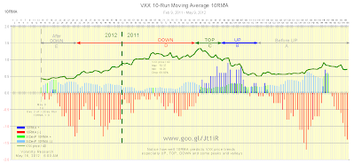 Chart 1, Chart 19 from Runs, shows how well VXX 10-Run Moving Averages (10RMA) predict VXX price trends UP, DOWN, TOP, BOTTOM, and some peaks and valleys. When 10RMA crosses zero, VXX price trend change from + to (-) and vice versa. Data plotted from Feb 9, 2011 to May 9, 2012.